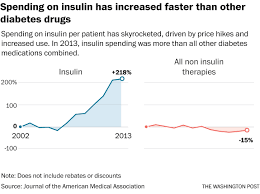 Why Treating Diabetes Keeps Getting More Expensive The