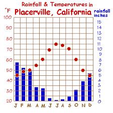 California Annual Rainfall Chart Climate Weather Of Central Californias Sierra Nevada