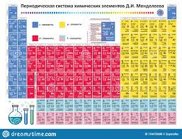 Periodic Table Elements Vector Chemistry Chart Stock Vector