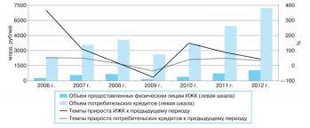 Ипотека Курсовая Александрова Рисунок 3  Динамика просроченной задолженности по ИЖК