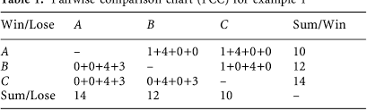 Table 1 From Rank Ordering Engineering Designs Pairwise