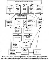 Курсовая работа Рынок труда и занятость населения  ВЫВОД Глава 2 посвящена общей характеристике рынка труда В ней сформулировано четкое определение рынка труда Рынок труда это динамическая система