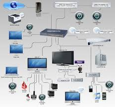 54 best structured wiring systems images on pinterest smart home network diagram with switch and router at Digital Home Network Diagram