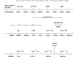Radio Frequency Spectrum An Overview Sciencedirect Topics