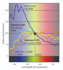 Iec Lighting Levels Implementing Human Centric Lighting Ee Publishers