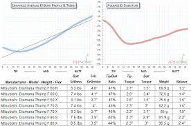 Diamana Shaft Chart Mitsubishi Diamana Thump Fairway Review Golf Shaft Reviews