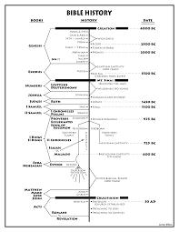 Jon Gary Williams Shares His Bible History Chart