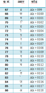 Rscit Online Hindi Typing Shortcut Key