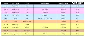 Fancy Color Diamond Price Chart Gemewizard