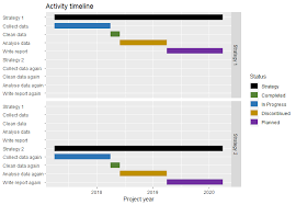 How To Use Facet_grid With A Gantt Chart R With Ggplot2