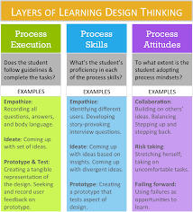 Design Thinking Language 3 Layers Of Learning Design Thinking School By Design