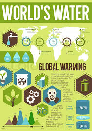 Water Resources Chart Ecology Infographics With Word Water And Global Warming