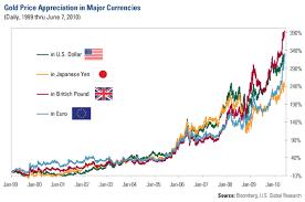Believing In Gold U S Global Investors