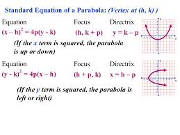 standard equation of a parabola given vertex and focus jennarocca