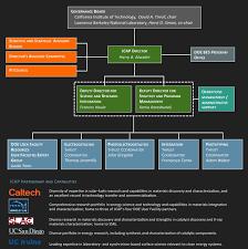 Organizational Chart Jcap