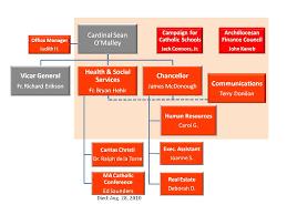 35 Systematic Catholic Church Org Chart