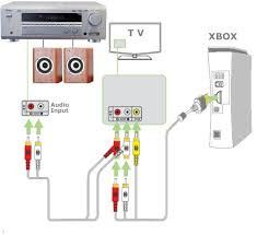 how to hookup xbox 360 hdtv satellite blu ray home theater how to hookup xbox to tv and stereo speakers