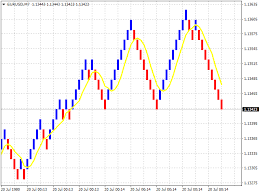 Download The Renko Chart Mt4 Trading Utility For