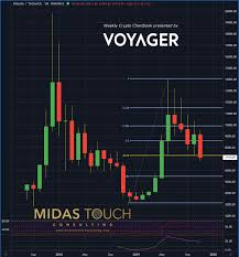 Monthly Cryptocurrency Charts Nov 23rd 2019 Crypto Chartbook Why Markets Work