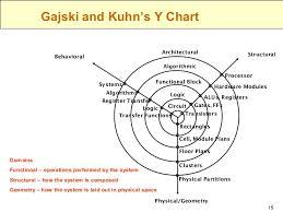 Y Chart In Vlsi Vlsi Ajal