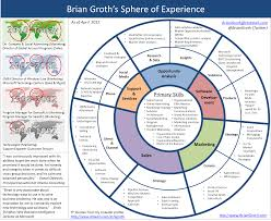 My Infographic Resume Cv Brian Groth S Life At Microsoft