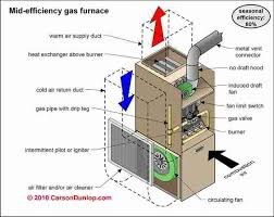 mid efficiency furnace wiring diagram mid discover your wiring 17 best images about fired furnace