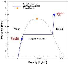 Nitrous Oxide Chart N2o Phase Diagram Wiring Diagrams