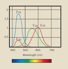 Colorimetry How To Measure Color Differences Test