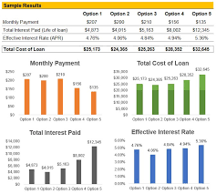 student loan caluclator student loan calculator evaluates best offer road2college