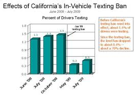 Chart Of Texting And Driving Statistics Literature Review Ycastro3s Blog