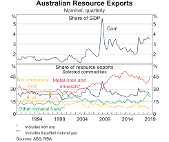 The Changing Global Market For Australian Coal Bulletin