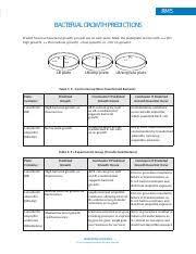 Macromolecules Chart Ap Biology Macromolecule Chart Carbohydrates Atoms Present Carbon