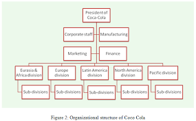 British Airways Organisational Chart Unit 3 Organizational Structure Behaviour Assignment Capco