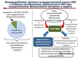 Презентация на тему Осуществление внутреннего финансового  3 Взаимодействие органов государственной