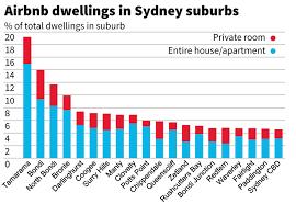 graph airbnb sydney