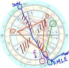 How To Do My Natal Chart Reading The Birth Chart Intuitive Readings Through Astrology