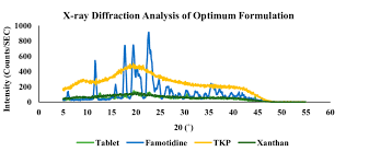 ray diffraction of pure famotidine tkp xanthan and crushed optimum matrix tablet of tkp2