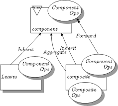 What Is Design Pattern Adorable Composite Pattern Wikipedia