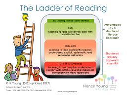 Dyslexia Phonics Chart Ladder Of Reading Infographic International Dyslexia