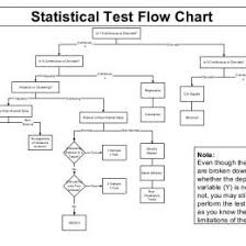 Which Statistical Test To Use Flow Chart Www