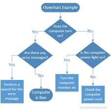 What Does A Flow Chart Look Like What Is A Flowchart