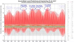 Palm Beach County Tide Chart King Tide Weatherplus