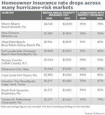 Hazard Insurance Quotes Amazing Hazard Insurance Quotes Adorable Hazard Insurance Quote Raipurnews