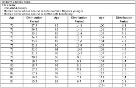 uniform lifetime table