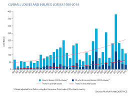 Chart Overall Losses And Insured Losses 1980 To 2014 Gc