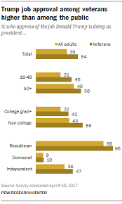 U S Veterans Are Generally Supportive Of Trump Pew