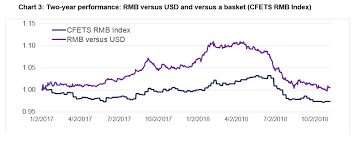Fx Risk Advisory Chinese Renminbi Approaches 7 00 Again Now