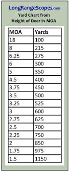Moa Chart For Scopes Long Range Scopes Ranging Reticles