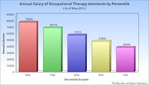 annual salary of occupational therapy assistants by percentile