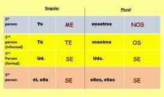 63 Best English And Spanish Vocabulary Images Spanish